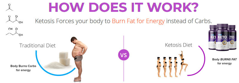 Does Purefit Keto Really Work?